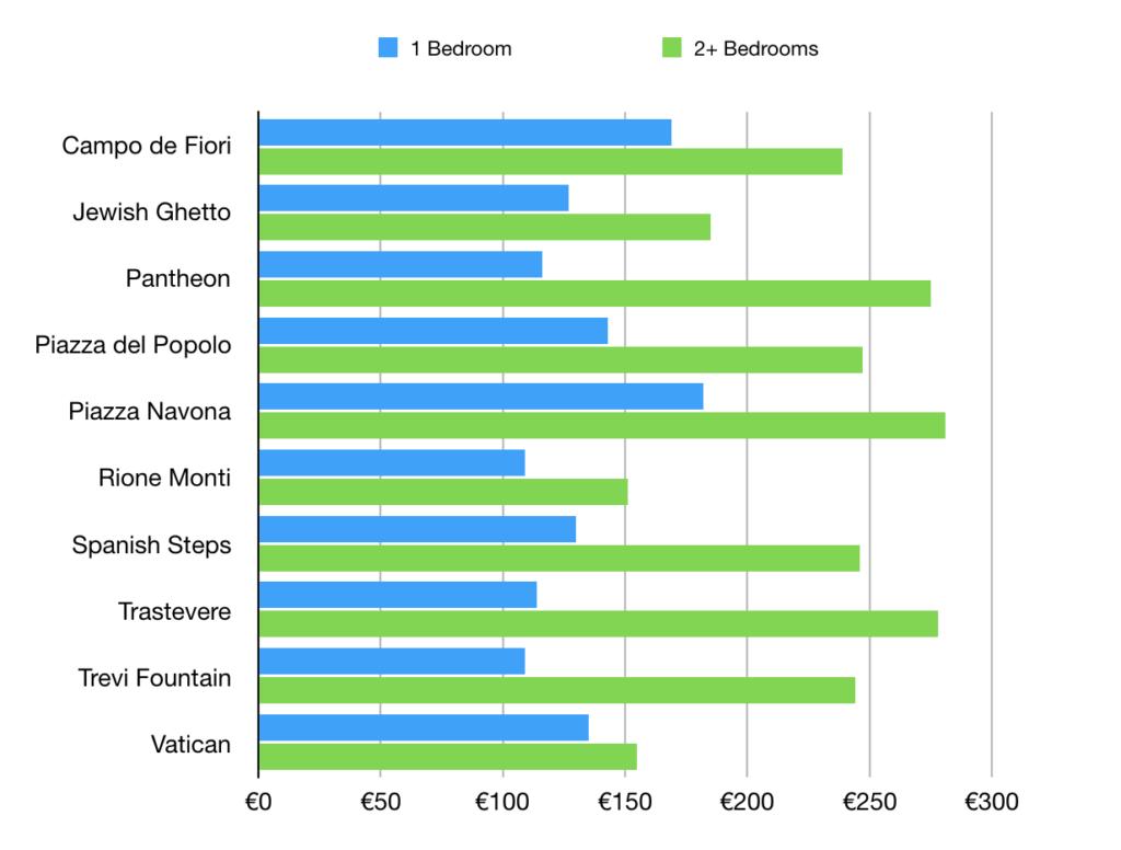 average rental prices in rome